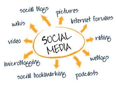 Social Media Marketing benefits for businesses - Forside